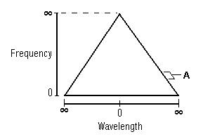 Frequency Triangle