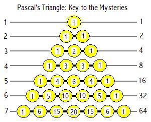 Pacal's Triangle, Key to the Mysteries